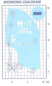 Plošina Nissan Cabstar Isoli PNT 205